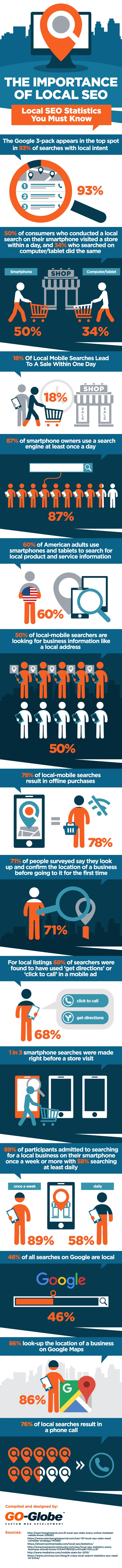 How important is local SEO infographic