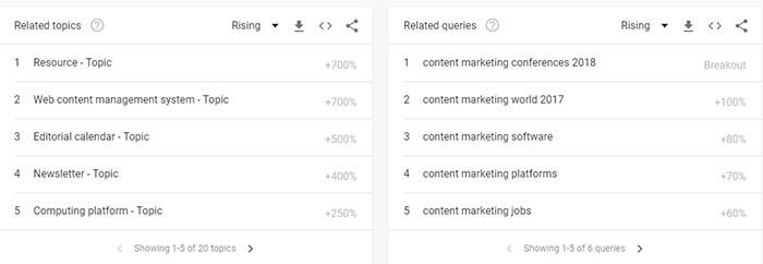 Google Trends Content Marketing Ideas