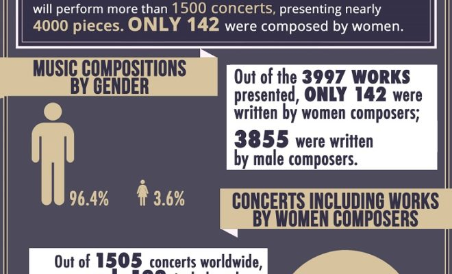 INEQUALITY IN MUSIC: A YEAR LATER VERY LITTLE HAS CHANGED FOR WOMEN